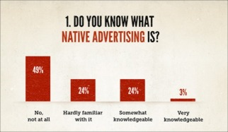 copyblogger-native-advertising-survey